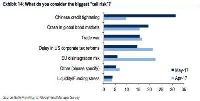 There's a new biggest risk to global markets