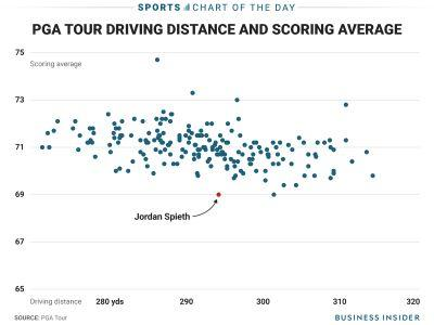Jordan Spieth still has a major weakness in his game and he's proving it doesn't matter