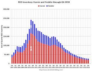 Fannie and Freddie: Combined REO inventory declined in Q4, Down 21% Year-over-year