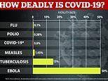 Coronavirus: WHO says 0.6% of all patientsdie from infection