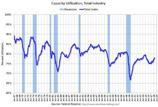 Industrial Production Increased 0.5% in March