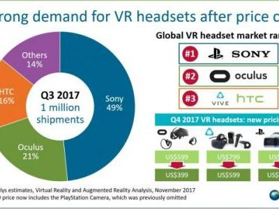 VR Headsets Shipped 1 Million Units Last Quarter for the First Time