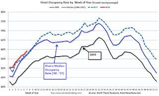 Hotels: Solid Start for Occupancy Rate in 2018