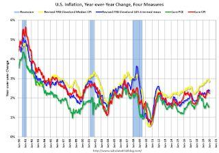 Cleveland Fed: Key Measures Show Inflation Above 2% YoY in January, Core PCE below 2%