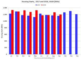 Comments on September Housing Starts