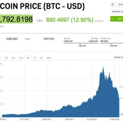 Cryptocurrency comes storming back after a blockbuster regulatory hearing on Capitol Hill
