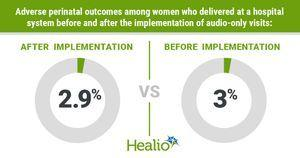 Audio-only prenatal visits increase attendance, but not adverse outcomes