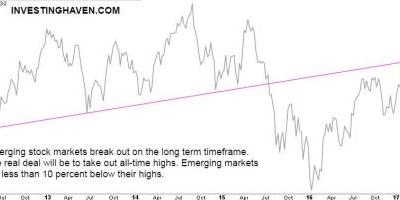 Emerging Markets ETF Officially Breaks Out After Fed Announcement