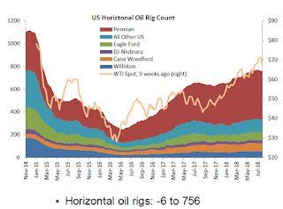 Oil Rigs: Rig Count Declines