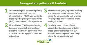 Headache, mood disorders increase among pediatric patients during COVID-19 pandemic