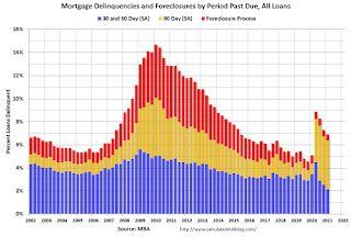 """MBA: """"Mortgage Delinquencies Decrease in the First Quarter of 2021"""""""