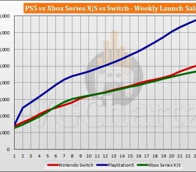 PS5 vs Xbox Series X|S vs Switch Launch Sales Comparison Through Week 24