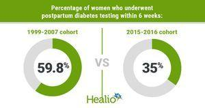 Many women with gestational diabetes do not receive type 2 diabetes screening after birth