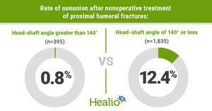 Nonunion developed in 10.4% of proximal humeral fractures after nonoperative treatment