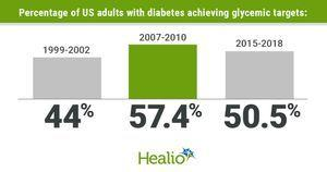 Fewer US adults with diabetes achieving glycemic, BP targets since 2010