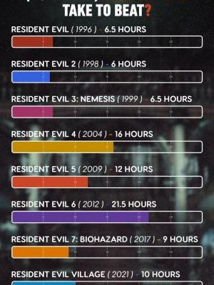 How Long Does Each Resident Evil Take to Beat?