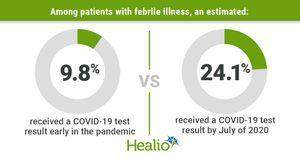 Undertesting of patients with febrile illness may have contributed to COVID-19 surge