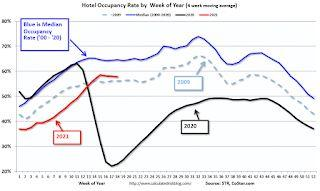 Hotels: Occupancy Rate Down 17% Compared to Same Week in 2019